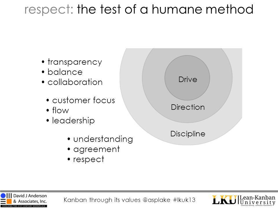 Kanban through its values @asplake #lkuk13 respect: the test of a humane method Drive Direction Discipline transparency balance collaboration customer focus flow leadership understanding agreement respect