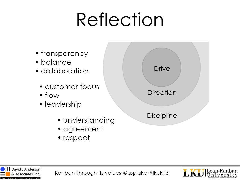 Kanban through its values @asplake #lkuk13 Reflection Drive Direction Discipline transparency balance collaboration customer focus flow leadership understanding agreement respect