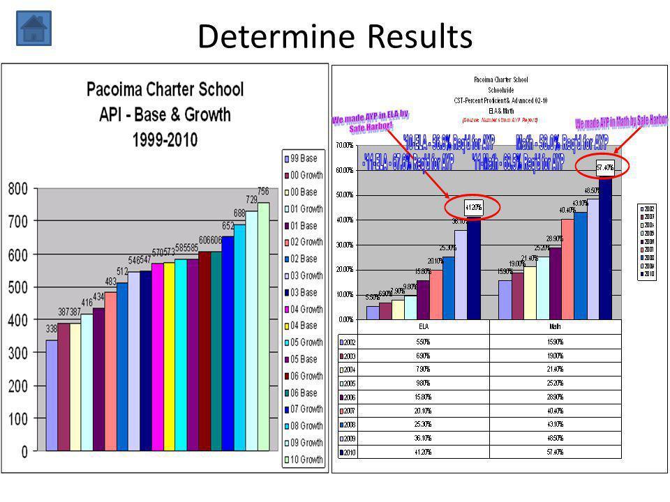 Determine Results