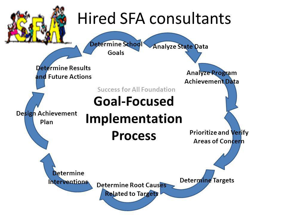 Hired SFA consultants Analyze State Data Determine School Goals Analyze Program Achievement Data Prioritize and Verify Areas of Concern Determine Targets Determine Root Causes Related to Targets Determine Interventions Design Achievement Plan Determine Results and Future Actions Goal-Focused Implementation Process Success for All Foundation