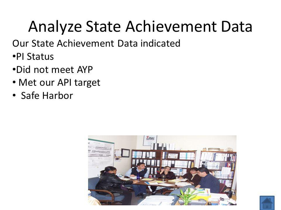 Analyze State Achievement Data Our State Achievement Data indicated PI Status Did not meet AYP Met our API target Safe Harbor