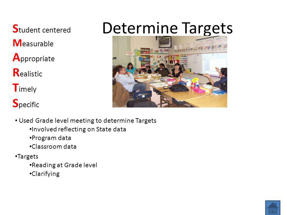 Determine Targets Used Grade level meeting to determine Targets Involved reflecting on State data Program data Classroom data Targets Reading at Grade level Clarifying S tudent centered M easurable A ppropriate R ealistic T imely S pecific