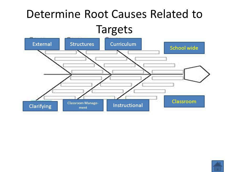 Determine Root Causes Related to Targets School wide Classroom Instructional Classroom Manage- ment CurriculumStructuresExternal Clarifying