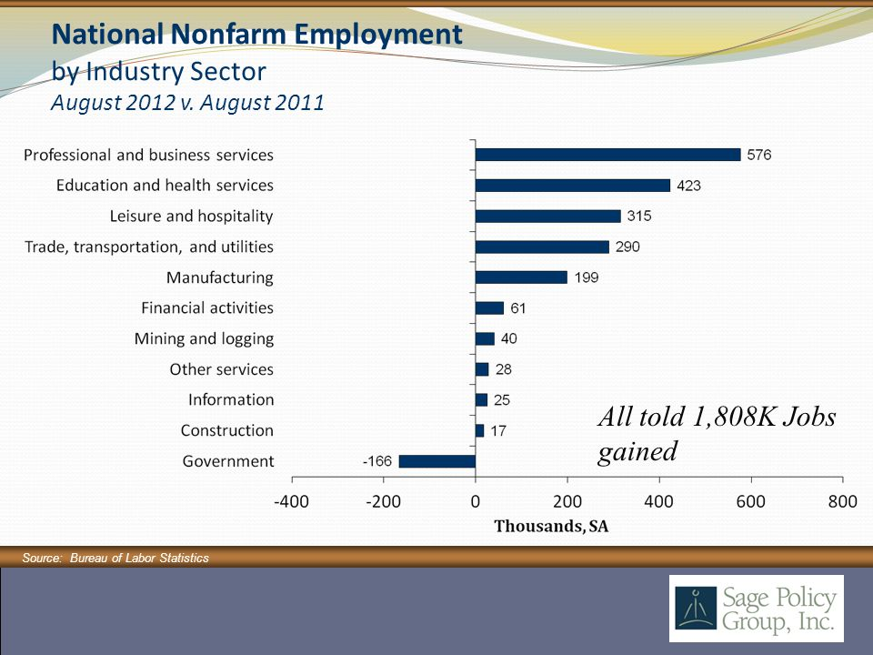 Source: Bureau of Labor Statistics National Nonfarm Employment by Industry Sector August 2012 v.
