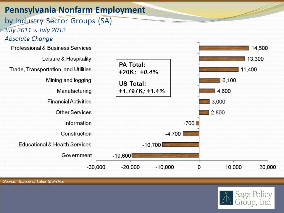 Pennsylvania Nonfarm Employment by Industry Sector Groups (SA) July 2011 v.