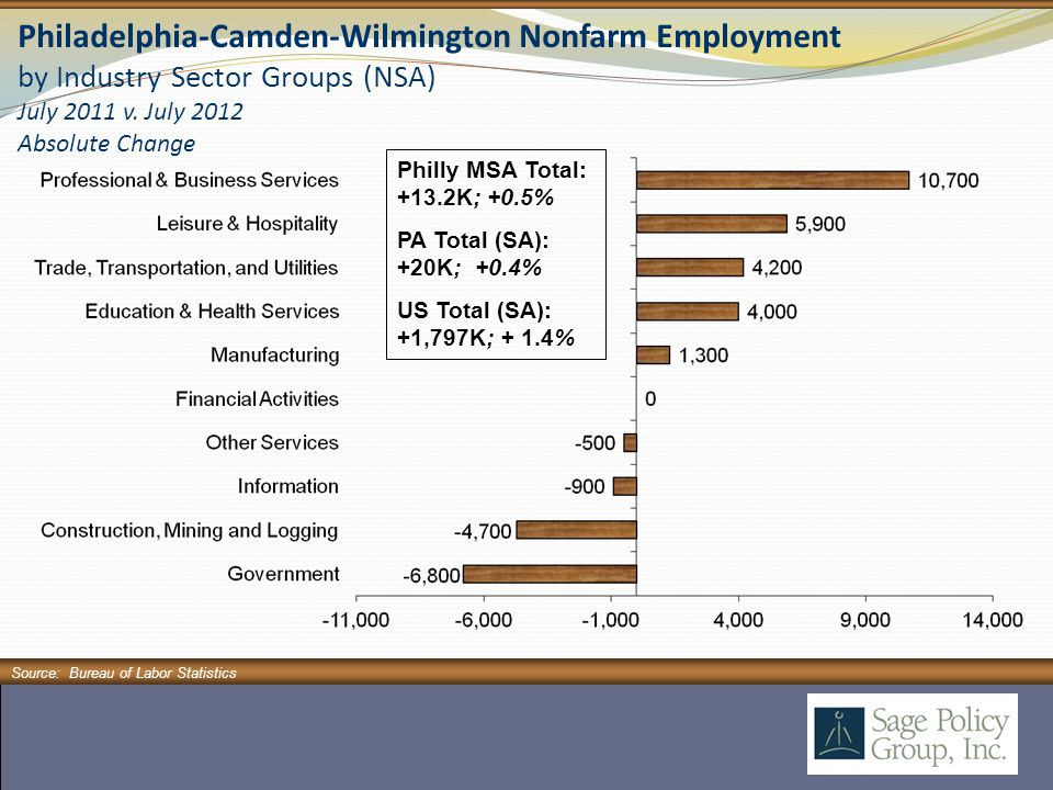 Philadelphia-Camden-Wilmington Nonfarm Employment by Industry Sector Groups (NSA) July 2011 v.