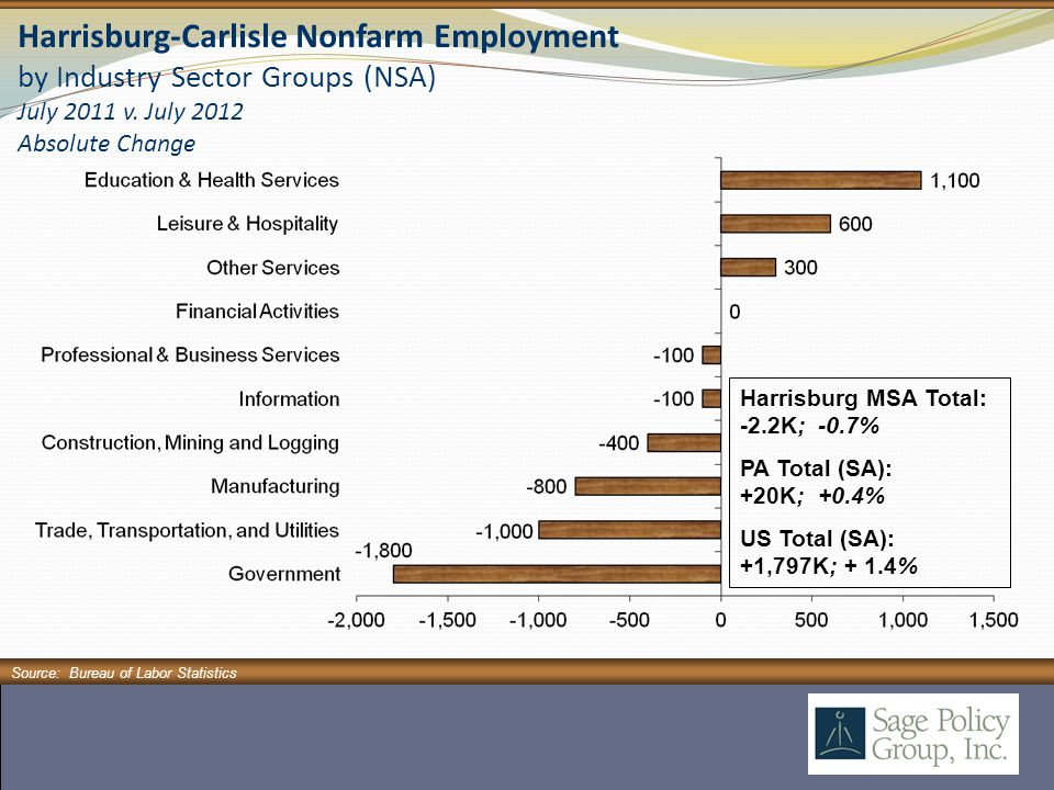 Harrisburg-Carlisle Nonfarm Employment by Industry Sector Groups (NSA) July 2011 v.