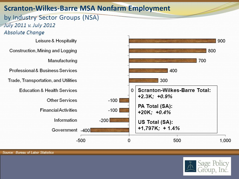 Scranton-Wilkes-Barre MSA Nonfarm Employment by Industry Sector Groups (NSA) July 2011 v.