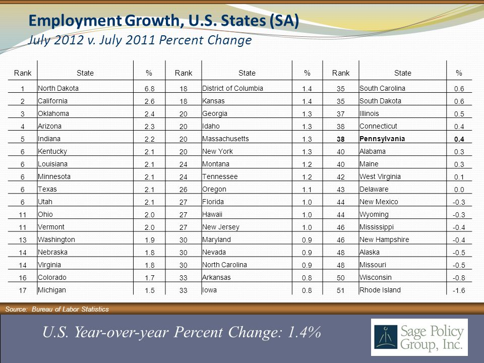 Source: Bureau of Labor Statistics U.S. Year-over-year Percent Change: 1.4% Employment Growth, U.S.