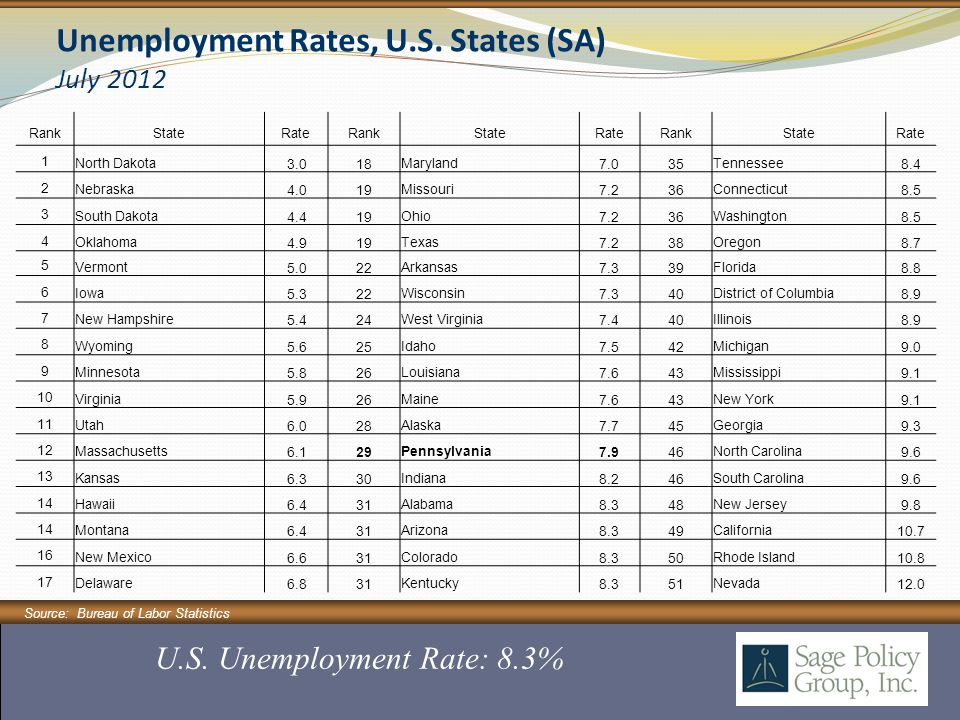 Source: Bureau of Labor Statistics U.S. Unemployment Rate: 8.3% Unemployment Rates, U.S.