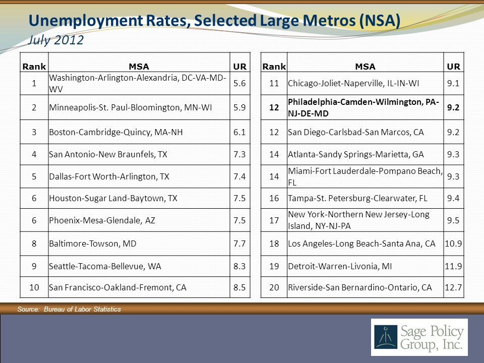 Unemployment Rates, Selected Large Metros (NSA) July 2012 Source: Bureau of Labor Statistics RankMSAUR RankMSAUR 1 Washington-Arlington-Alexandria, DC-VA-MD- WV 5.611Chicago-Joliet-Naperville, IL-IN-WI9.1 2Minneapolis-St.
