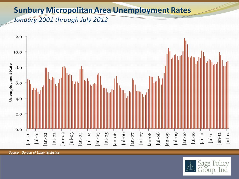 Sunbury Micropolitan Area Unemployment Rates January 2001 through July 2012 Source: Bureau of Labor Statistics