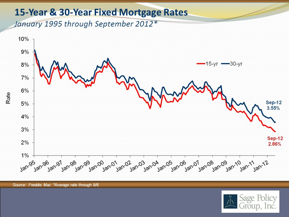 15-Year & 30-Year Fixed Mortgage Rates January 1995 through September 2012* Source: Freddie Mac *Average rate through 9/6.