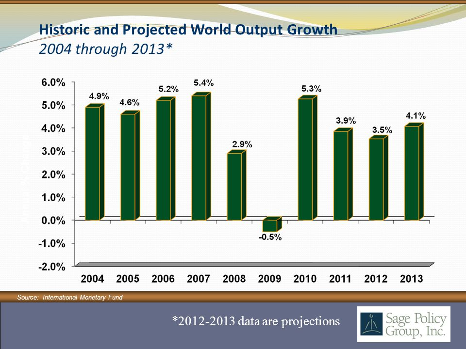 Historic and Projected World Output Growth 2004 through 2013* Source: International Monetary Fund *2012-2013 data are projections