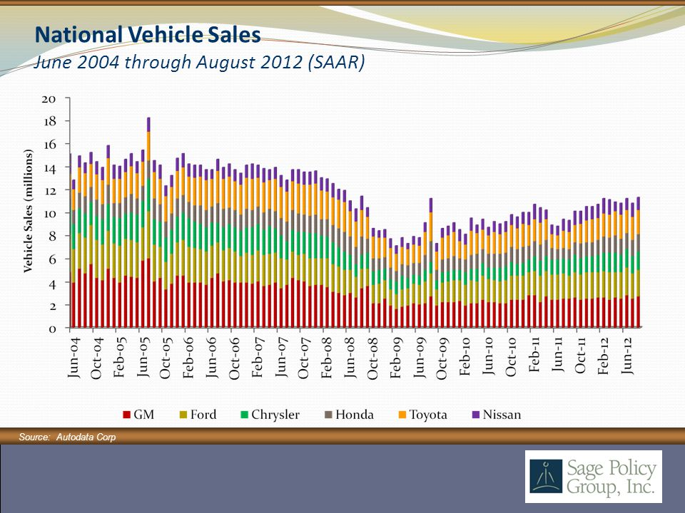 National Vehicle Sales June 2004 through August 2012 (SAAR) Source: Autodata Corp.