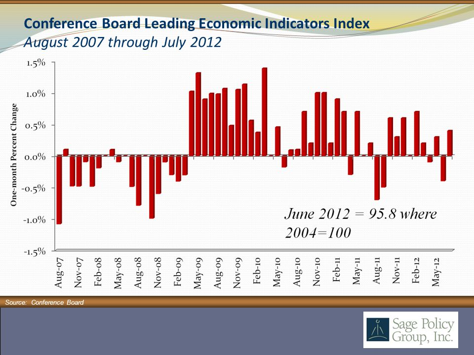 Conference Board Leading Economic Indicators Index August 2007 through July 2012 Source: Conference Board