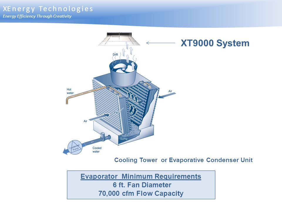 Cooling Tower or Evaporative Condenser Unit XT9000 System Evaporator Minimum Requirements 6 ft. Fan Diameter 70,000 cfm Flow Capacity XEnergy Technolo