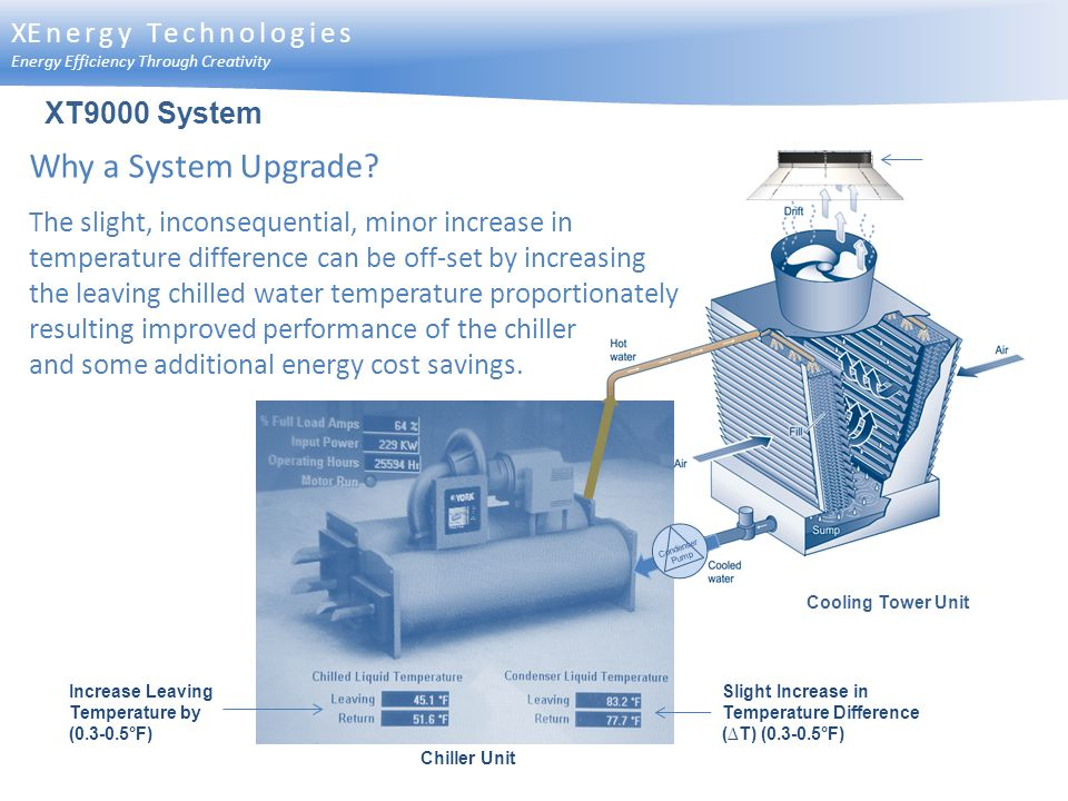 Why a System Upgrade? The slight, inconsequential, minor increase in temperature difference can be off-set by increasing the leaving chilled water tem
