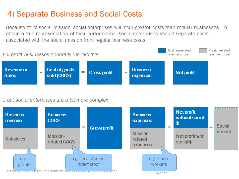 © REDF 2013 - PLEASE DO NOT DISTRIBUTE WITHOUT PRIOR PERMISSION FROM REDF 4) Separate Business and Social Costs 28 PAGE 28 Revenue or Sales Cost of goods sold (COGS) Business expenses Net profit For-profit businesses generally run like this… Gross profit …but social enterprises are a bit more complex Business-related revenue or cost Mission-related revenue or cost -=- = Business revenue Business COGS Business expenses Net profit without social $ Gross profit = Subsidies Mission- related COGS Mission- related expenses Net profit with social $ e.g., less efficient direct labor e.g., grants e.g., case- workers Social benefit + - = - Because of its social mission, social enterprises will incur greater costs than regular businesses.