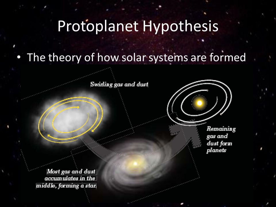 Protoplanet Hypothesis The theory of how solar systems are formed