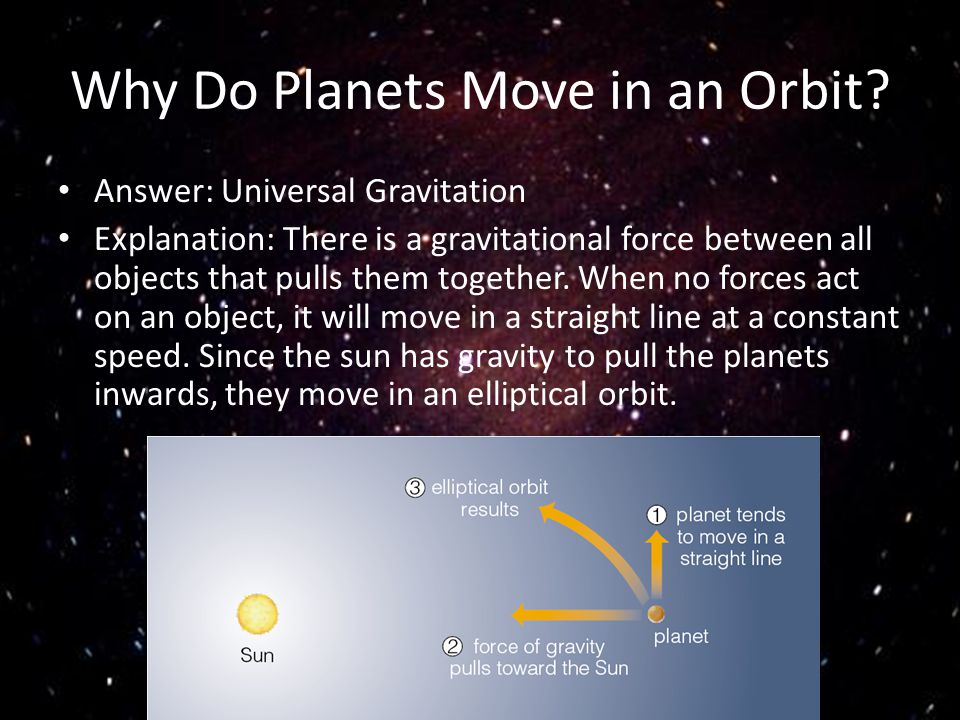 Why Do Planets Move in an Orbit? Answer: Universal Gravitation Explanation: There is a gravitational force between all objects that pulls them togethe