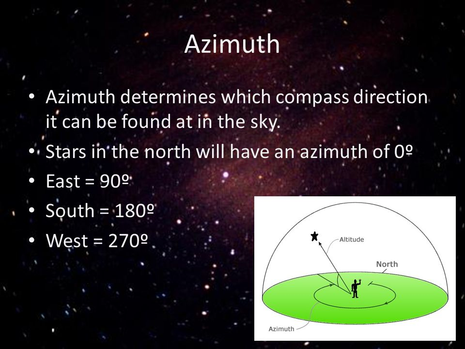 Azimuth Azimuth determines which compass direction it can be found at in the sky. Stars in the north will have an azimuth of 0º East = 90º South = 180