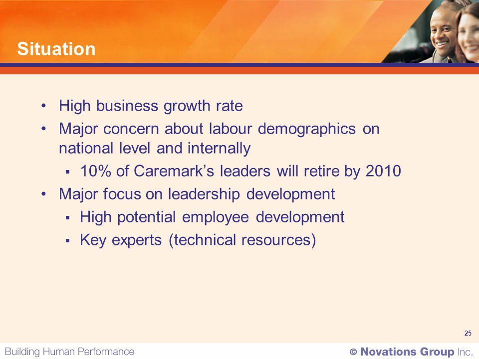 25 Situation High business growth rate Major concern about labour demographics on national level and internally 10% of Caremarks leaders will retire b