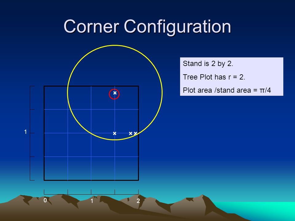 Corner Configuration Stand is 2 by 2. Tree Plot has r = 2. Plot area /stand area = π/4 2 1 0 1 ×× × ×