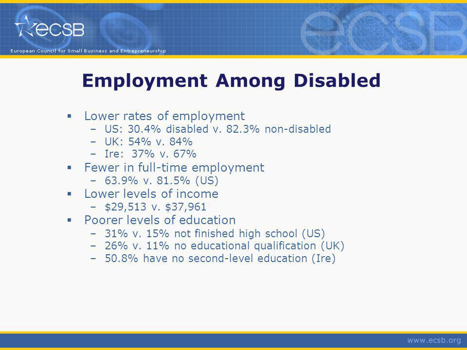 Employment Among Disabled Lower rates of employment –US: 30.4% disabled v.