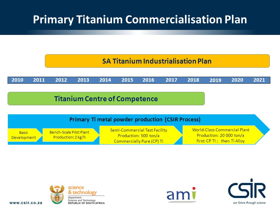 Primary Titanium Commercialisation Plan Titanium Centre of Competence SA Titanium Industrialisation Plan 2010201120122013201520142016201720202021 2019 2018 Primary Ti metal powder production (CSIR Process) Basic Development Bench-Scale Pilot Plant Production: 2 kg/h Semi-Commercial Test Facility Production: 500 ton/a Commercially Pure (CP) Ti World-Class Commercial Plant Production: 20 000 ton/a first: CP Ti ; then Ti Alloy