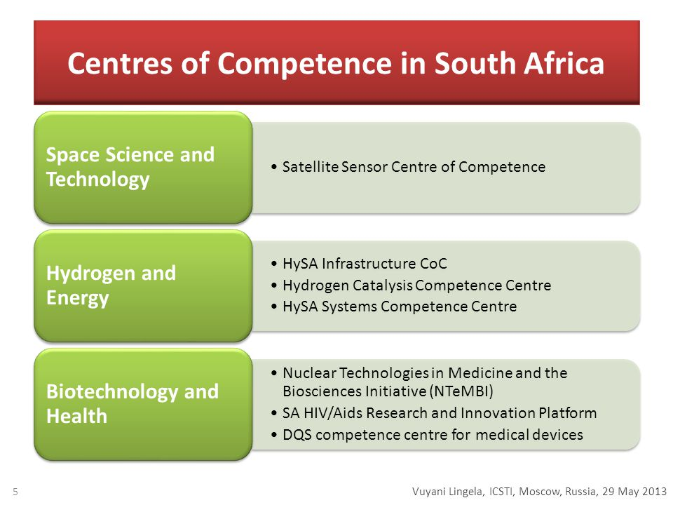 Vuyani Lingela, ICSTI, Moscow, Russia, 29 May 2013 Centres of Competence in South Africa Satellite Sensor Centre of Competence Space Science and Technology HySA Infrastructure CoC Hydrogen Catalysis Competence Centre HySA Systems Competence Centre Hydrogen and Energy Nuclear Technologies in Medicine and the Biosciences Initiative (NTeMBI) SA HIV/Aids Research and Innovation Platform DQS competence centre for medical devices Biotechnology and Health 5