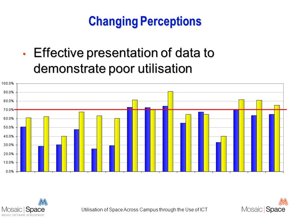 Utilisation of Space Across Campus through the Use of ICT Changing Perceptions Effective presentation of data to demonstrate poor utilisation Effective presentation of data to demonstrate poor utilisation
