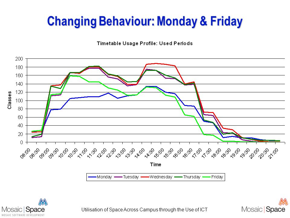 Changing Behaviour: Monday & Friday