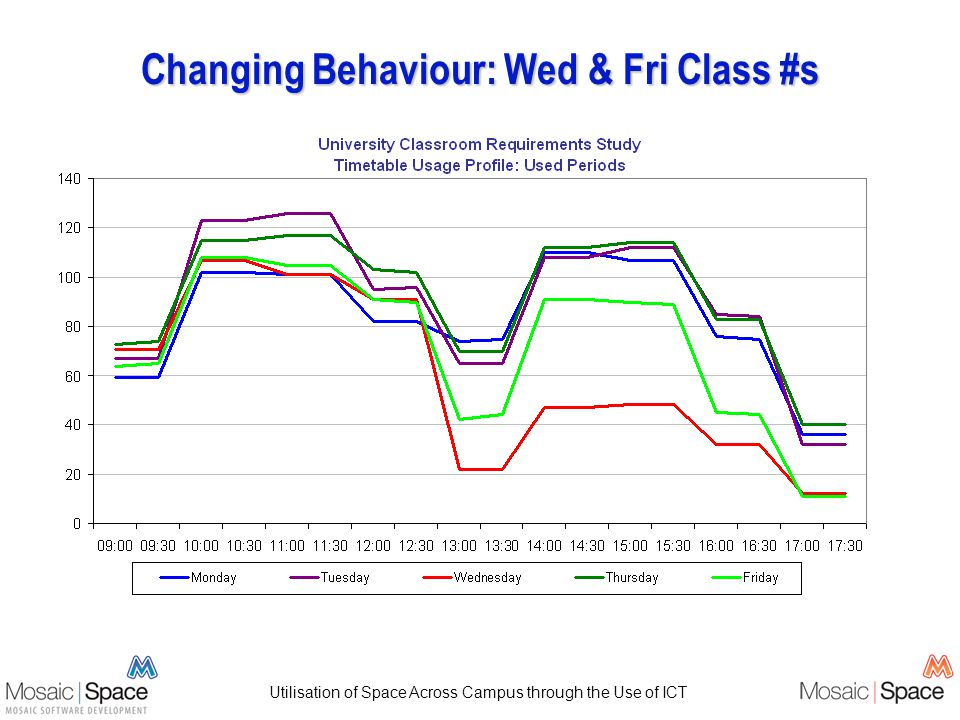 Utilisation of Space Across Campus through the Use of ICT Changing Behaviour: Wed & Fri Class #s