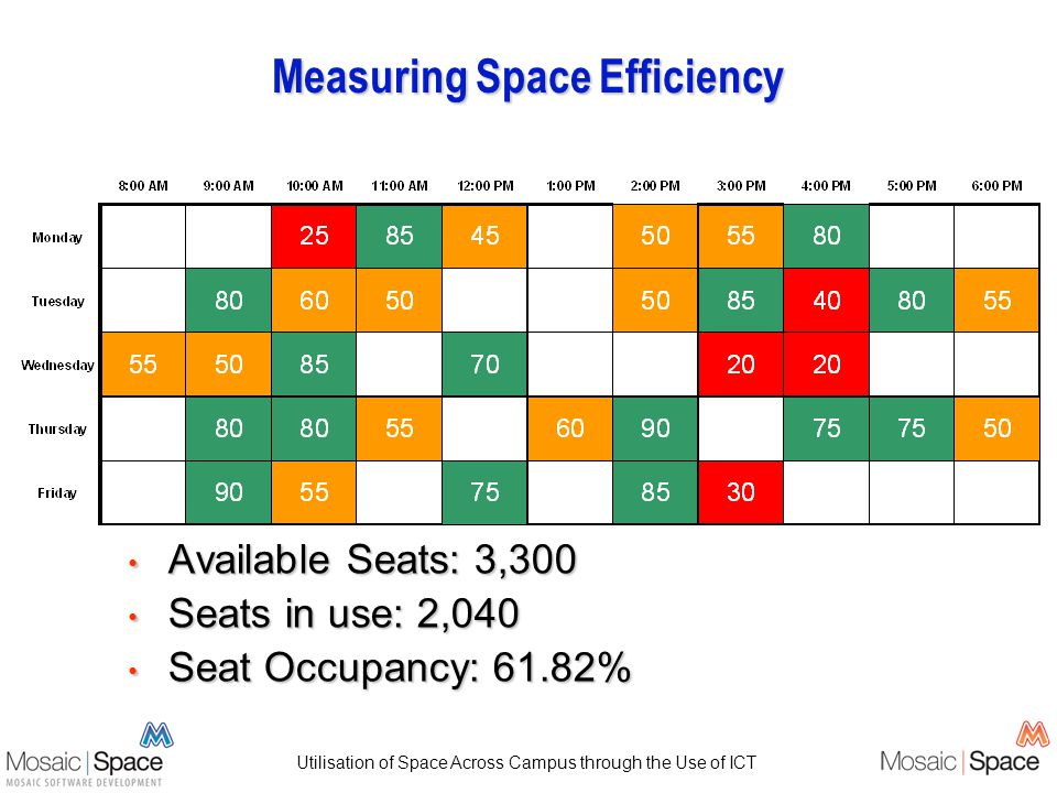 Utilisation of Space Across Campus through the Use of ICT Measuring Space Efficiency Available Seats: 3,300 Available Seats: 3,300 Seats in use: 2,040 Seats in use: 2,040 Seat Occupancy: 61.82% Seat Occupancy: 61.82%