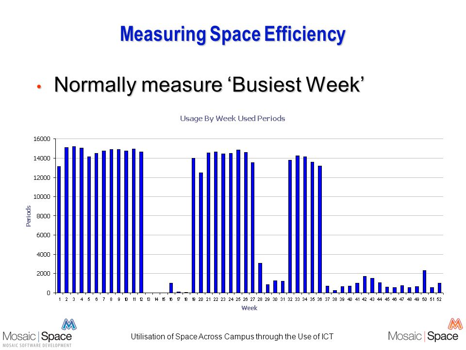 Utilisation of Space Across Campus through the Use of ICT Measuring Space Efficiency Normally measure Busiest Week Normally measure Busiest Week