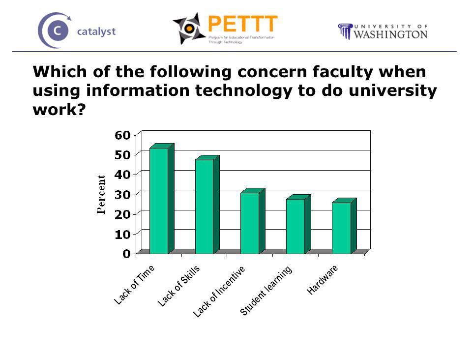 Which of the following concern faculty when using information technology to do university work