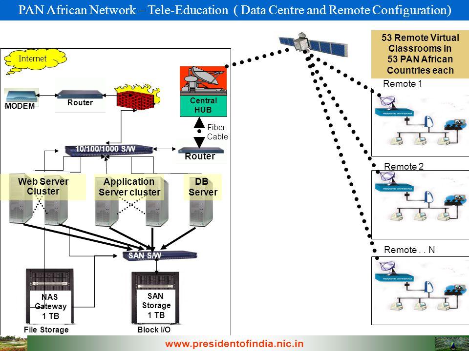 Router MODEM Internet University DATA Center NAS Gateway 1 TB File Storage Block I/O SAN Storage 1 TB SAN S/W 10/100/1000 S/W Central HUB Router Fiber