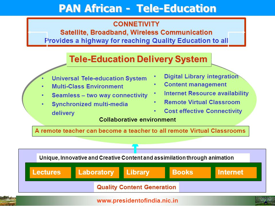 PAN African - Tele-Education CONNETIVITY Satellite, Broadband, Wireless Communication Provides a highway for reaching Quality Education to all Lecture