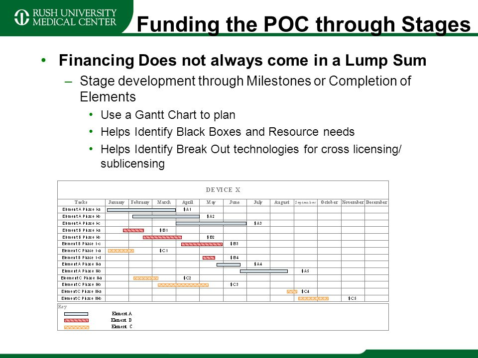 Funding the POC through Stages Financing Does not always come in a Lump Sum –Stage development through Milestones or Completion of Elements Use a Gant