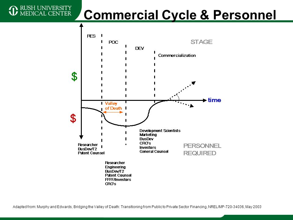 Commercial Cycle & Personnel Adapted from: Murphy and Edwards, Bridging the Valley of Death: Transitioning from Public to Private Sector Financing, NR