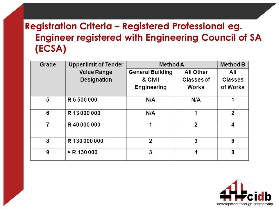 development through partnership Grade Upper limit of Tender Value Range Designation Method AMethod B General Building & Civil Engineering All Other Cl