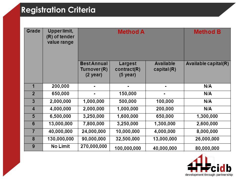 development through partnership Registration Criteria GradeUpper limit, (R) of tender value range Method AMethod B Best Annual Turnover (R) (2 year) L
