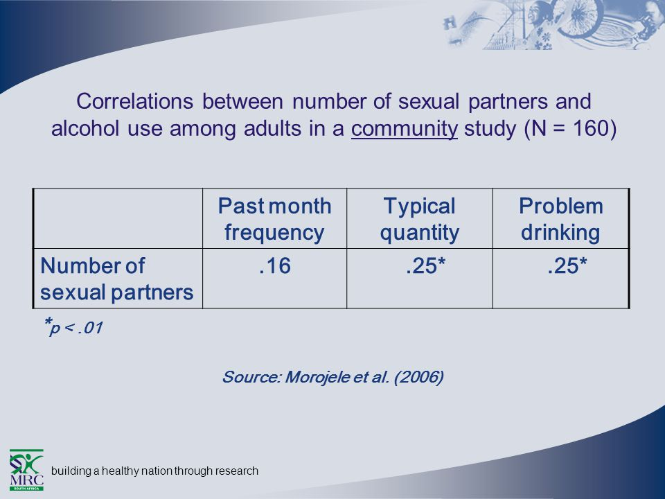 building a healthy nation through research Correlations between number of sexual partners and alcohol use among adults in a community study (N = 160) Past month frequency Typical quantity Problem drinking Number of sexual partners.16.25* * p <.01 Source: Morojele et al.