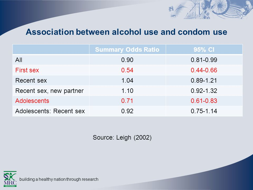 building a healthy nation through research Association between alcohol use and condom use Summary Odds Ratio95% CI All0.900.81-0.99 First sex0.540.44-0.66 Recent sex1.040.89-1.21 Recent sex, new partner1.100.92-1.32 Adolescents0.710.61-0.83 Adolescents: Recent sex0.920.75-1.14 Source: Leigh (2002)