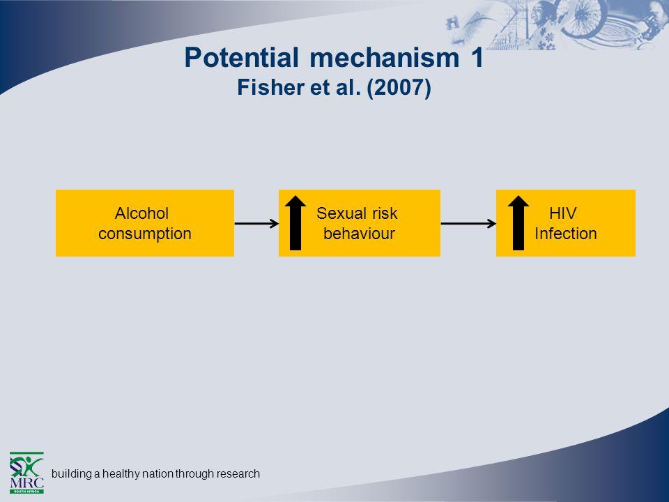 building a healthy nation through research Potential mechanism 1 Fisher et al. (2007) Alcohol consumption Sexual risk behaviour HIV Infection