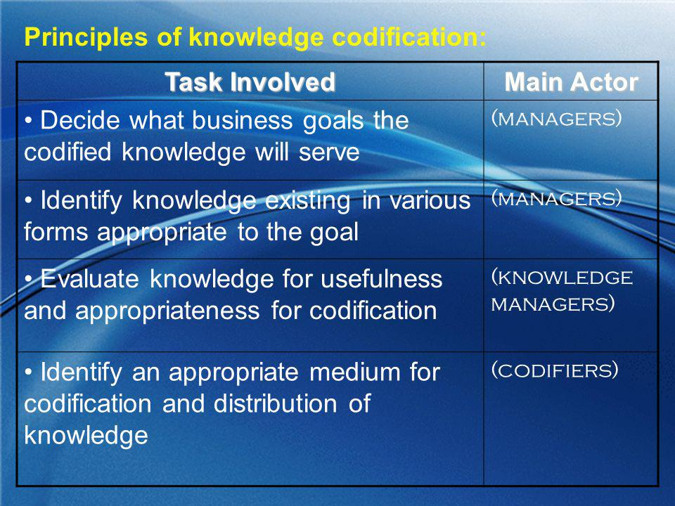 Principles of knowledge codification: Task Involved Main Actor Decide what business goals the codified knowledge will serve (managers) Identify knowle