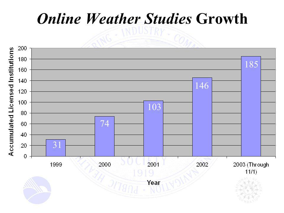By 2006, at least 100 minority-serving institutions will offer Online Weather Studies through the Geosciences Diversity Project and thousands of undergraduate minority students will be introduced to studies in meteorology.