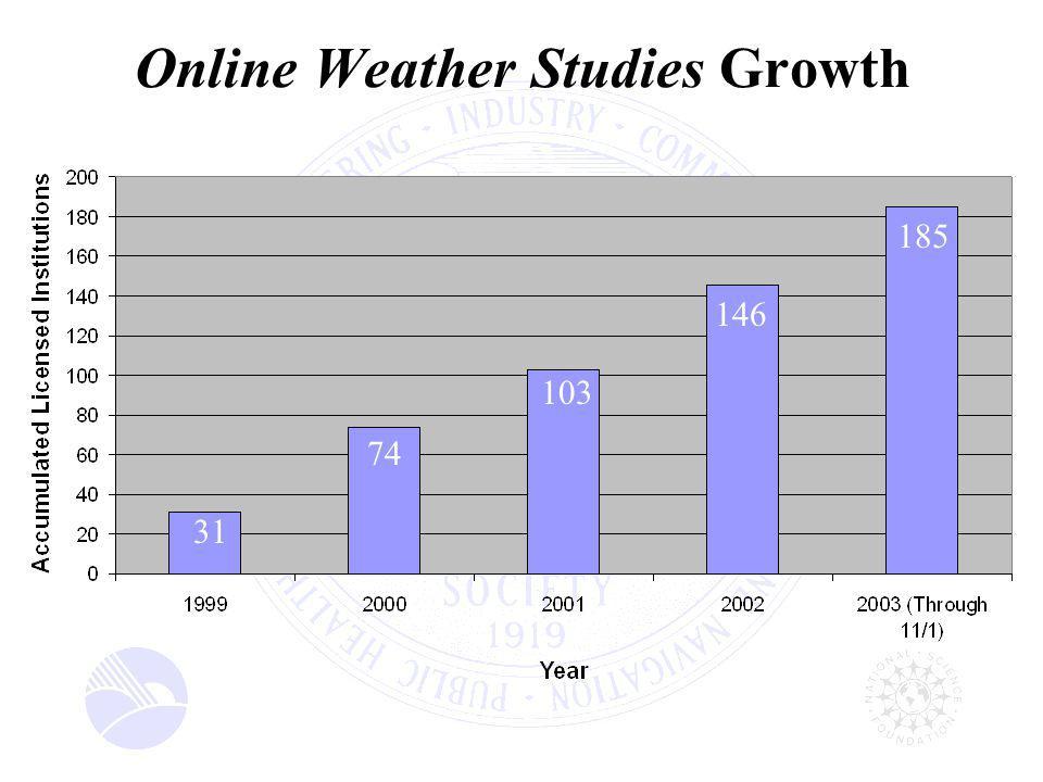 Online Weather Studies Growth 185 146 103 74 31