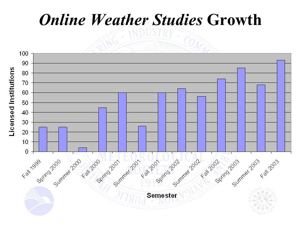 Online Weather Studies Growth